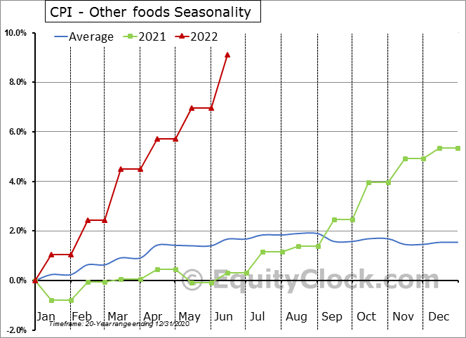 CPI - Other foods Seasonal Chart