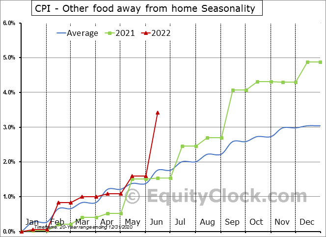 CPI - Other food away from home Seasonal Chart