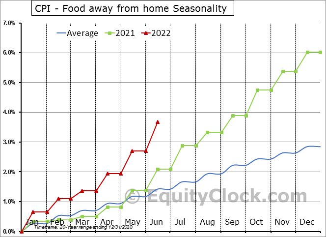 CPI - Food away from home Seasonal Chart
