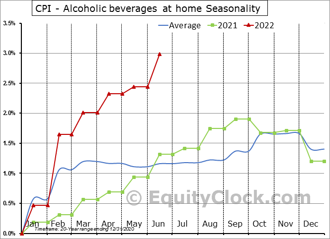 CPI - Alcoholic beverages at home Seasonal Chart