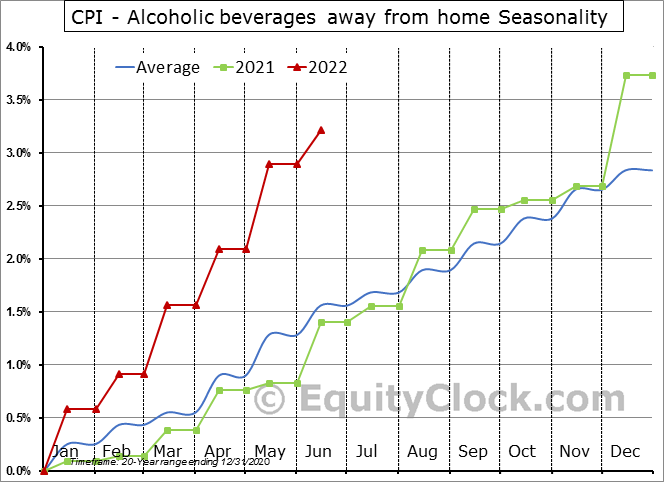 CPI - Alcoholic beverages away from home Seasonal Chart