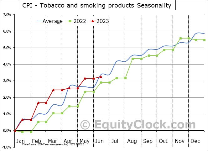 CPI - Tobacco and smoking products Seasonal Chart