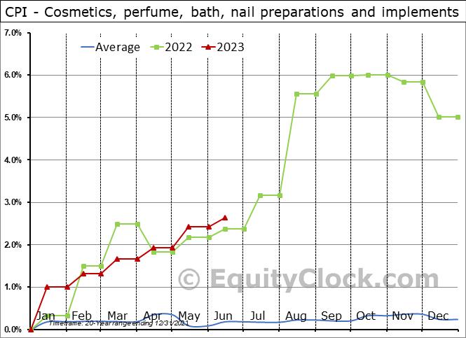 CPI - Cosmetics, perfume, bath, nail preparations and implements Seasonal Chart