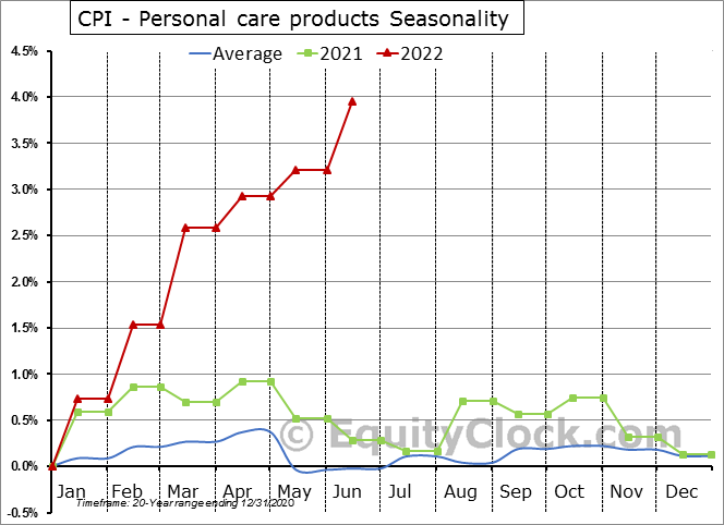 CPI - Personal care products Seasonal Chart