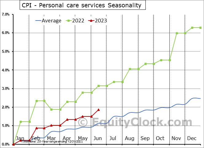 CPI - Personal care services Seasonal Chart