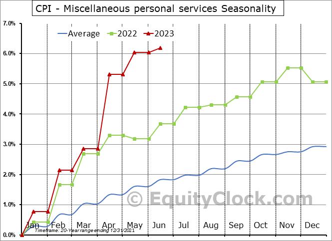 CPI - Miscellaneous personal services Seasonal Chart