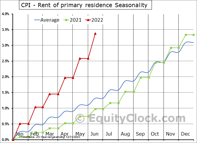 CPI - Rent of primary residence Seasonal Chart