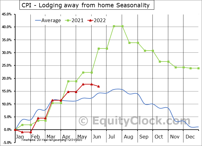 CPI - Lodging away from home Seasonal Chart