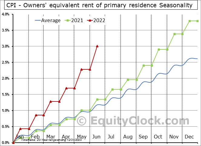 CPI - Owners' equivalent rent of primary residence Seasonal Chart