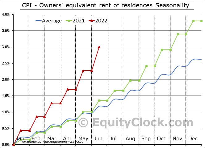 CPI - Owners' equivalent rent of residences Seasonal Chart