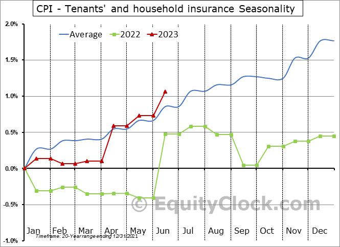 CPI - Tenants' and household insurance Seasonal Chart
