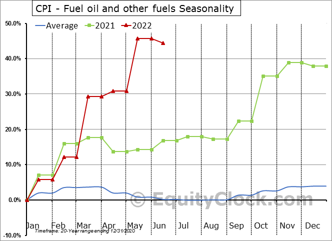 CPI - Fuel oil and other fuels Seasonal Chart