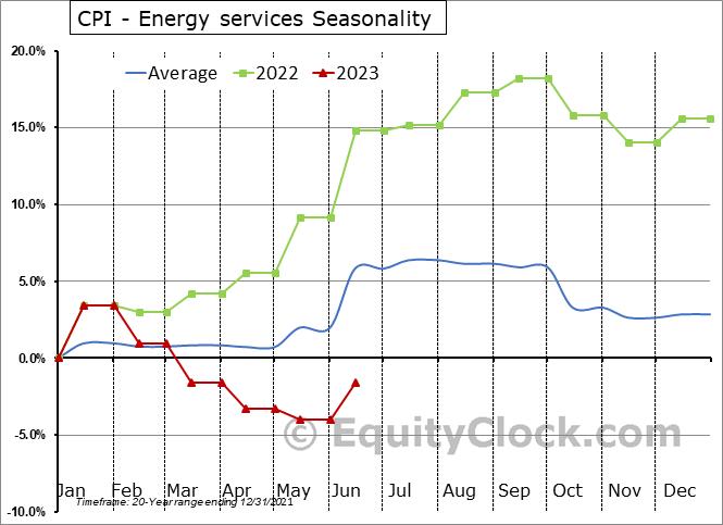 CPI - Energy services Seasonal Chart