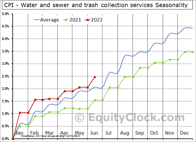 CPI - Water and sewer and trash collection services Seasonal Chart