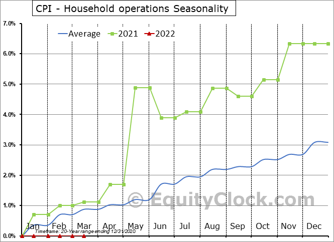CPI - Household operations Seasonal Chart