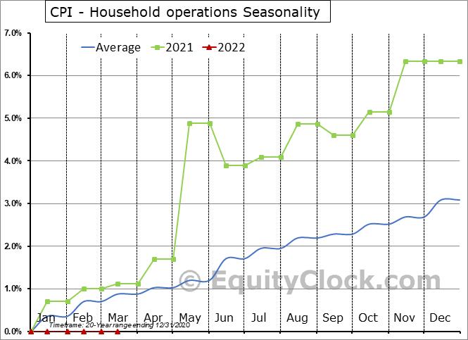 CPI - Household operations Seasonal Chart