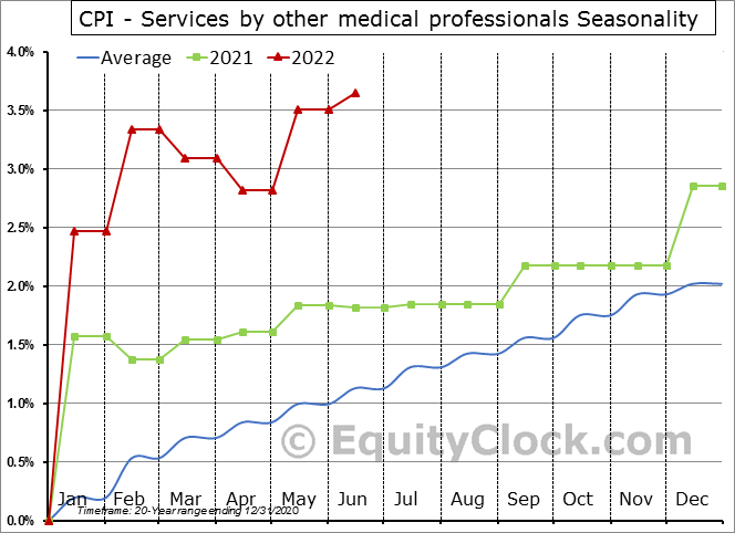 CPI - Services by other medical professionals Seasonal Chart