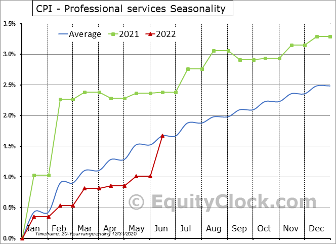 CPI - Professional services Seasonal Chart