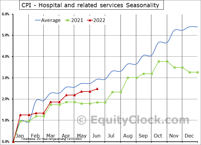 CPI - Hospital and related services Seasonal Chart