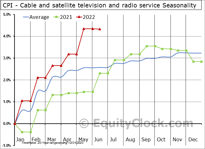 CPI - Cable and satellite television and radio service Seasonal Chart