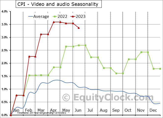 CPI - Video and audio Seasonal Chart