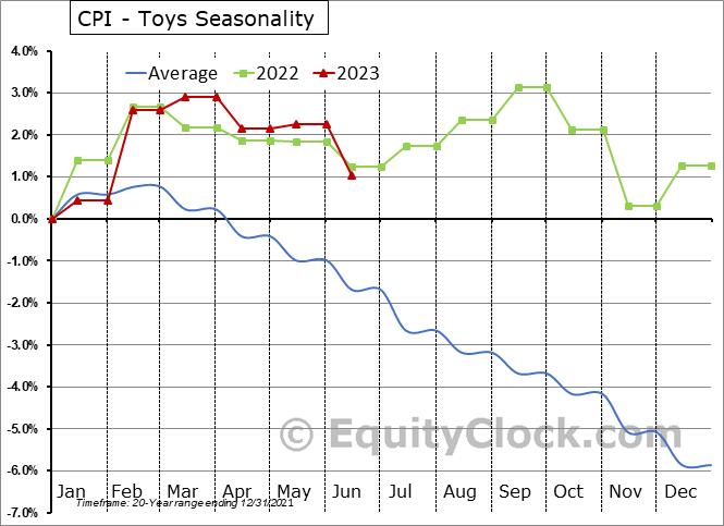CPI - Toys Seasonal Chart