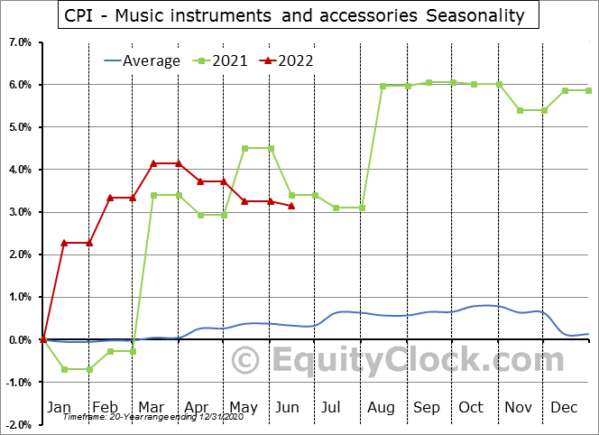 CPI - Music instruments and accessories Seasonal Chart