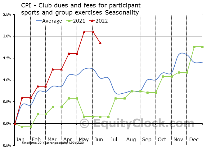 CPI - Club dues and fees for participant sports and group exercises Seasonal Chart