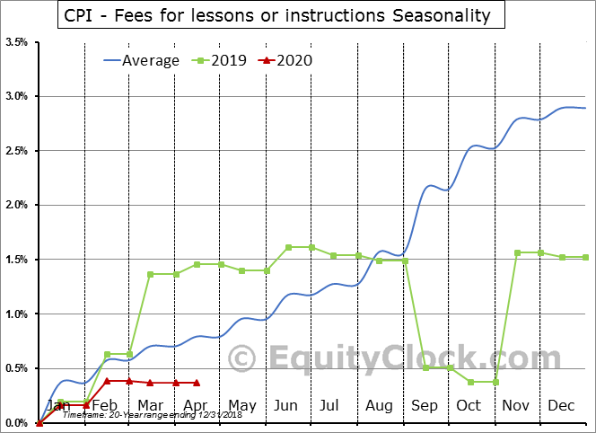 CPI - Fees for lessons or instructions Seasonal Chart