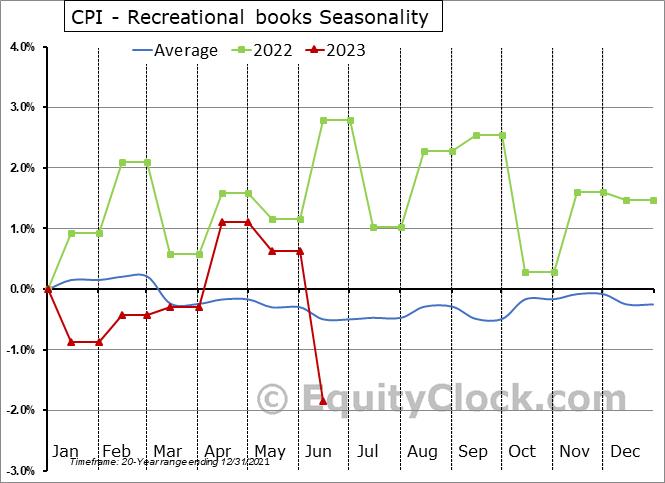 CPI - Recreational books Seasonal Chart