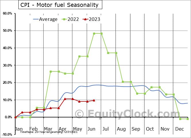 CPI - Motor fuel Seasonal Chart