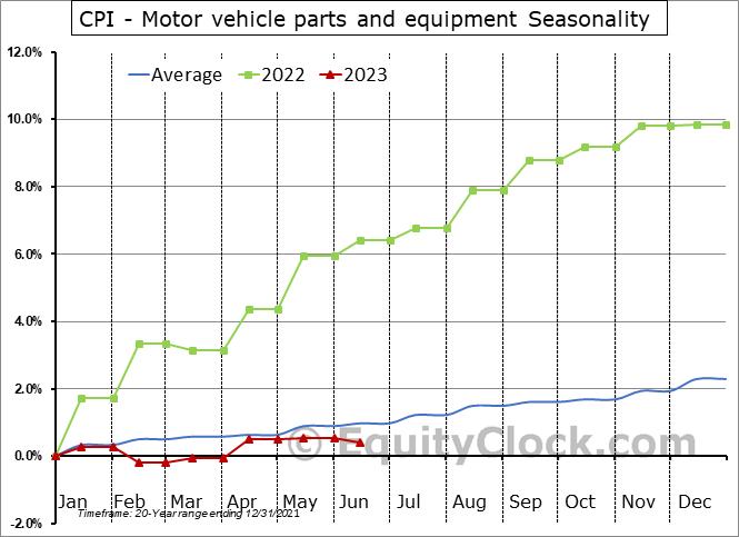 CPI - Motor vehicle parts and equipment Seasonal Chart
