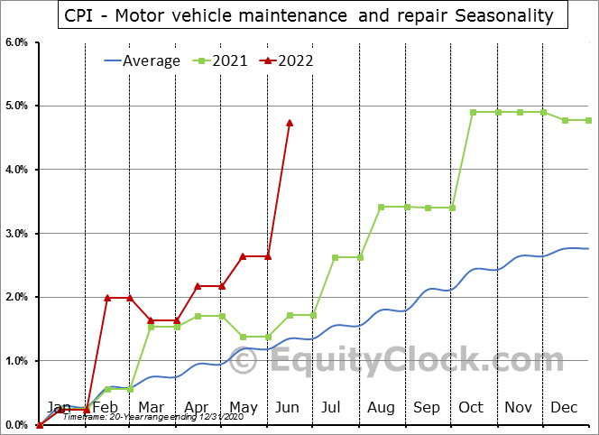 CPI - Motor vehicle maintenance and repair Seasonal Chart