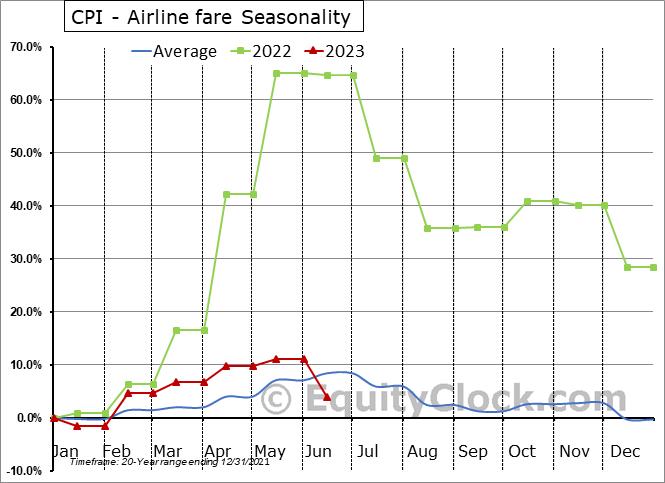 CPI - Airline fare Seasonal Chart