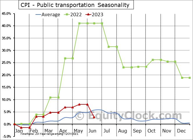 CPI - Public transportation Seasonal Chart