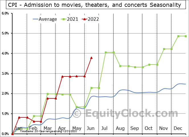 CPI - Admission to movies, theaters, and concerts Seasonal Chart
