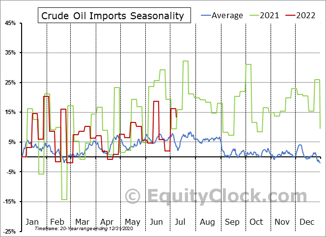Weekly U.S. Commercial Crude Oil Imports Excluding SPR Seasonal Chart