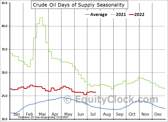 Weekly U.S. Days of Supply of Crude Oil excluding SPR  (Number of Days) Seasonal Chart