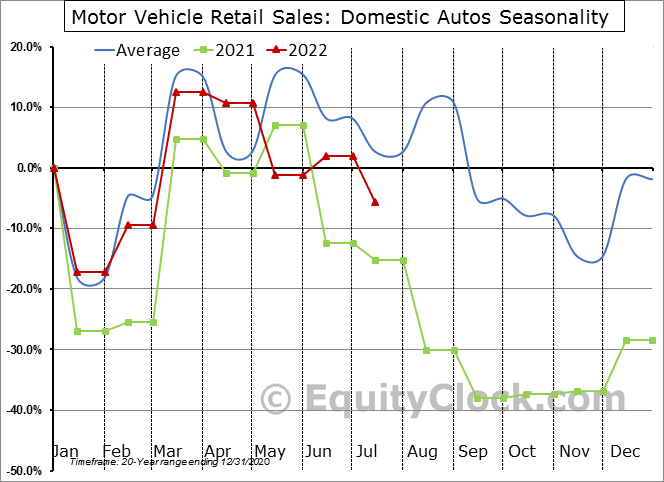 Motor Vehicle Retail Sales: Domestic Autos Seasonal Chart