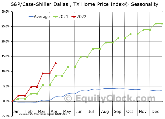 S&P/Case-Shiller Dallas , TX Home Price Index© Seasonal Chart