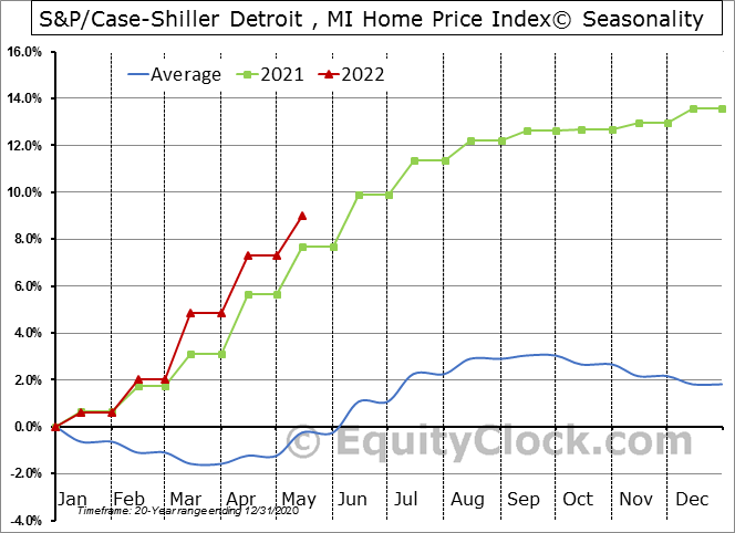 S&P/Case-Shiller Detroit , MI Home Price Index© Seasonal Chart