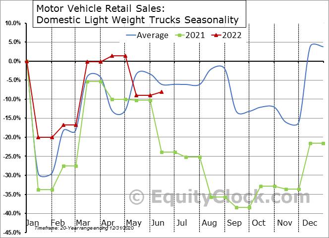 Motor Vehicle Retail Sales: Domestic Light Weight Trucks Seasonal Chart