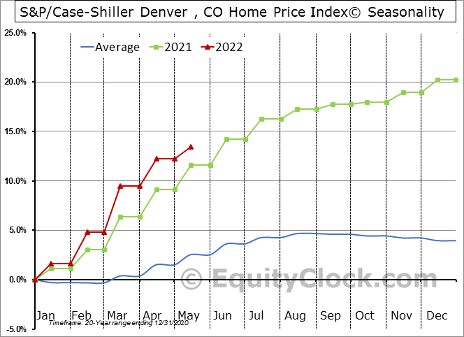 S&P/Case-Shiller CO-Denver Home Price Index© Seasonal Chart