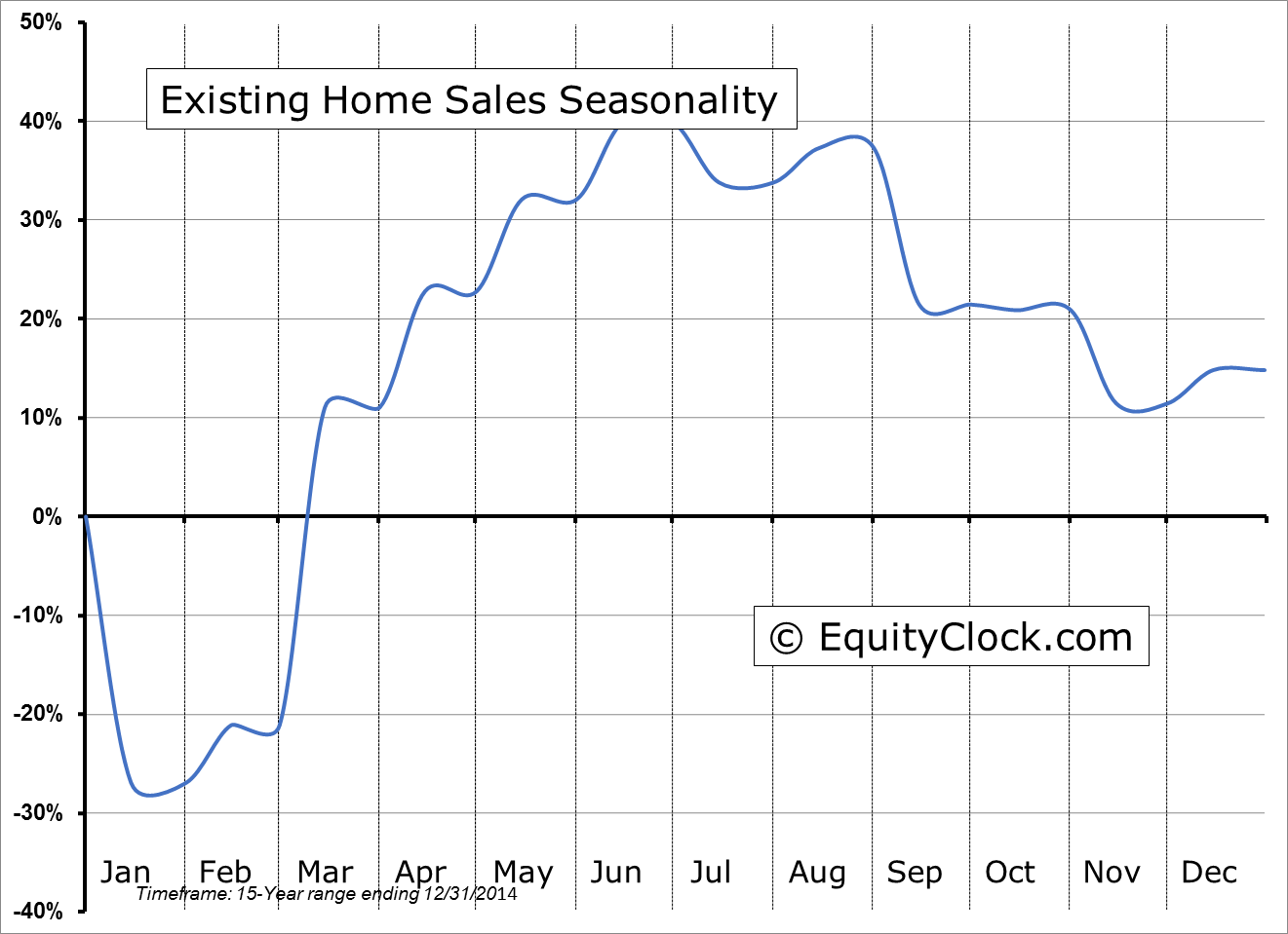 Existing Home Sales Seasonality