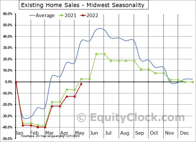 Existing Home Sales - Midwest Seasonal Chart