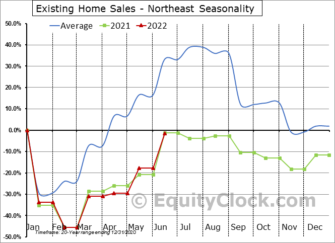 Existing Home Sales - Northeast Seasonal Chart
