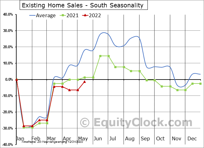 Existing Home Sales - South Seasonal Chart