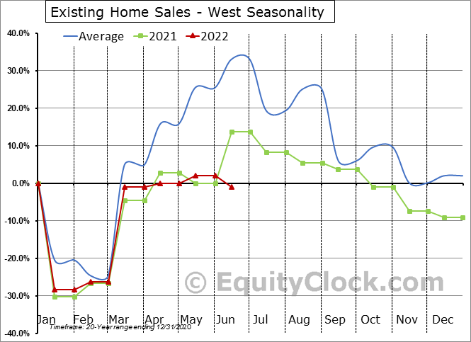 Existing Home Sales - West Seasonal Chart