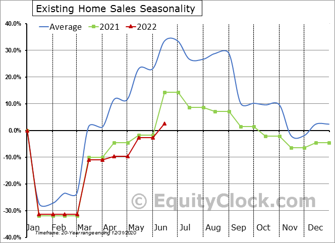 Existing Home Sales Seasonal Chart
