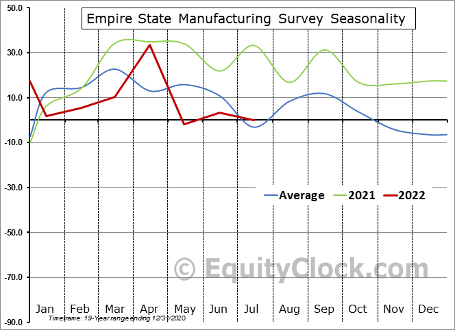Empire State General Business Conditions Index Seasonal Chart